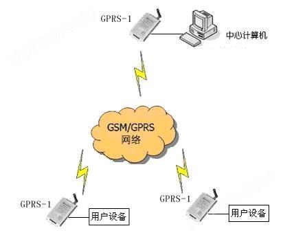 如图:现场各种温度,湿度,压力等传感器在数据采集器中转变成数据